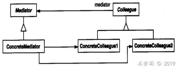 设计模式 ( 十四 ) 中介者模式Mediator(对象行为型)