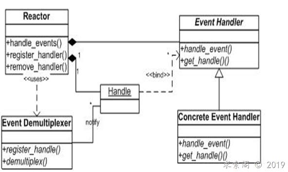Reactor模式介绍