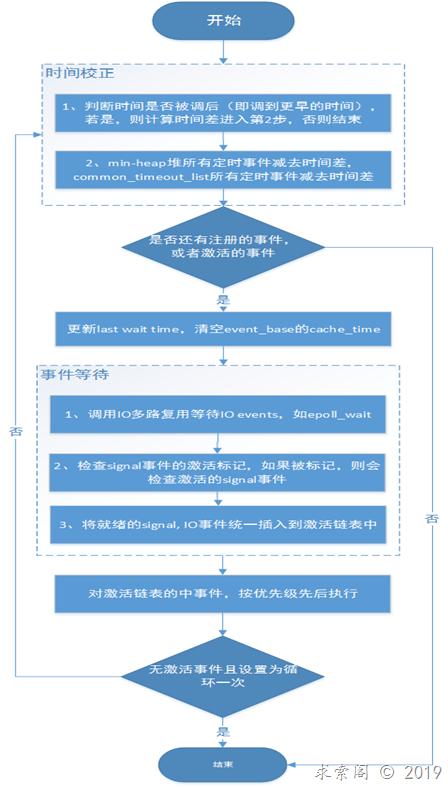 libevent事件循环的流程