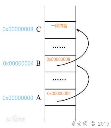 二级指针的作用详解