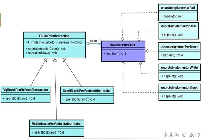 设计模式(五)桥连模式Bridge(结构型)