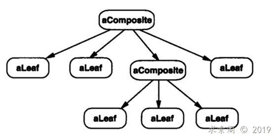 设计模式(六)组合模式Composite(结构型)