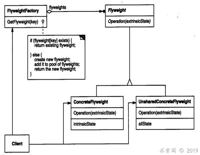 设计模式(九)享元模式Flyweight(结构型)