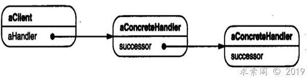 设计模式 ( 十一 ) 职责链模式(Chain of Responsibility)(对象行为型)