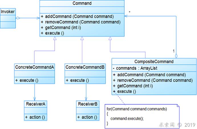 设计模式 ( 十二 ) 命令模式Command(对象行为型)