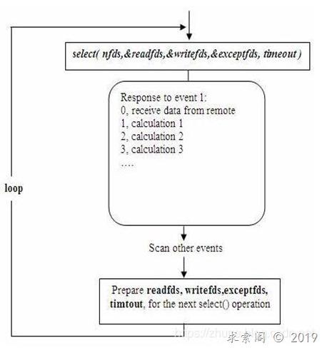 libev 笔记(二):事件驱动模型 在 稳定的网络服务器 程序中的应用