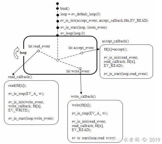 libev 笔记(三):libev的使用模型