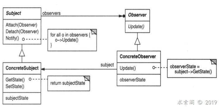 设计模式 ( 十五 ) 观察者模式Observer(对象行为型)