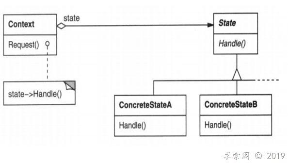 设计模式 ( 十六) 状态模式State(对象行为型)