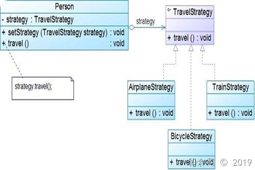 设计模式 ( 十七 ) 策略模式Strategy(对象行为型)