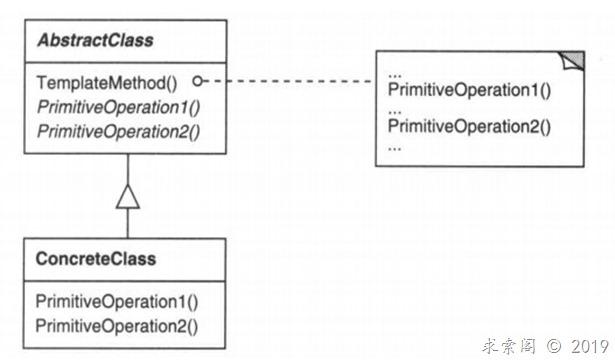设计模式 ( 十八 ) 模板方法模式Template method(类行为型)