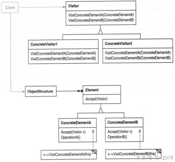 设计模式 ( 十九) 访问者模式Visitor(对象行为型)