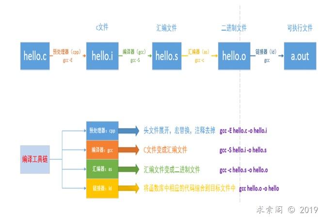 gcc工作流程图