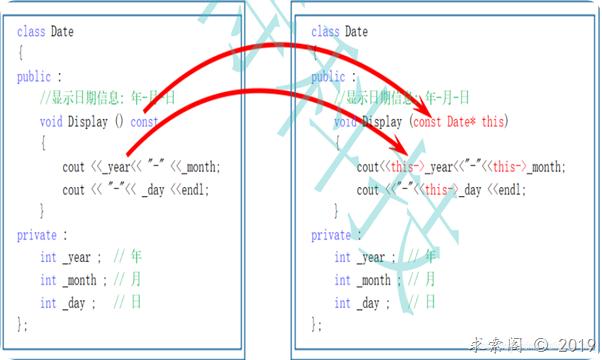C++中const修饰的成员函数