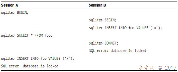 SQLite剖析之事务处理技术