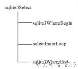 SQLite3源程序分析之查询处理及优化
