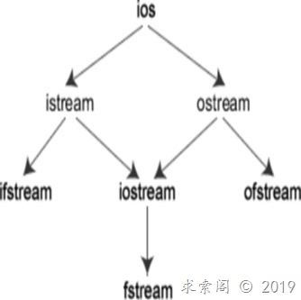 C++与C的联系