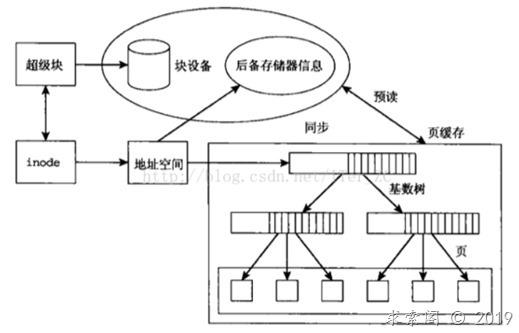 从内核文件系统看文件读写过程