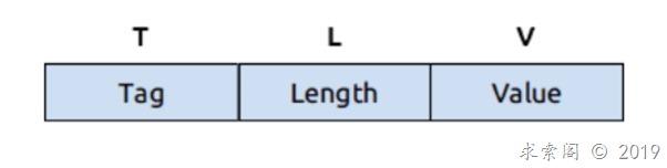 浅谈自定义通讯协议——TLV