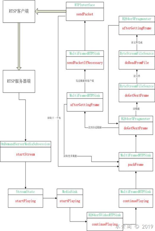 Live555学习之(三):建立RTSP连接的过程(RTSP服务器端)