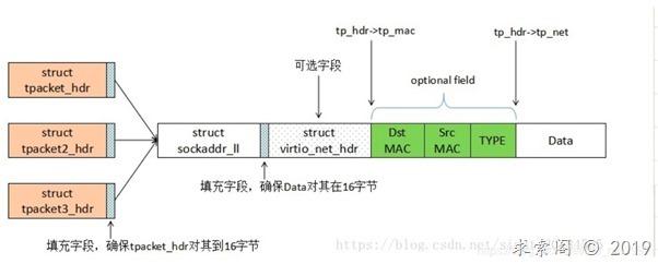 linux下packet_mmap 前篇 (抓包实现)