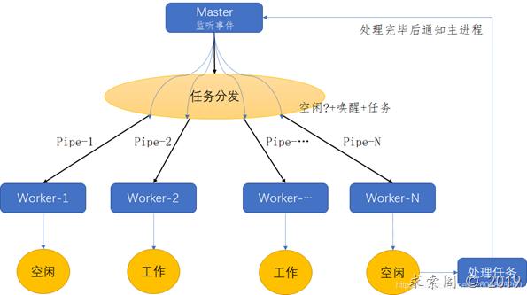 C语言实现线程池功能