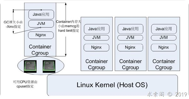 Linux Cgroup浅析