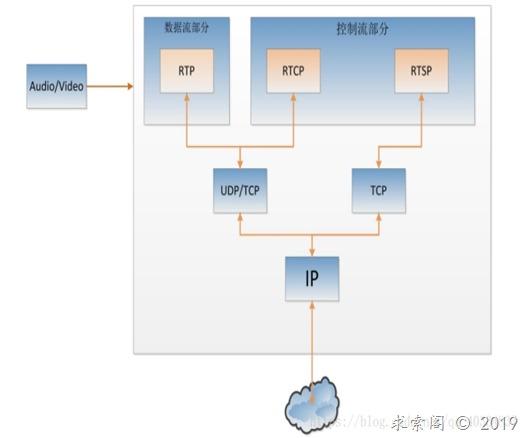 RTSP/RTP/RTCP/ORTP之间的关系
