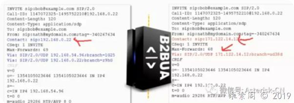 B2BUA/SBC/Proxy的SIP消息重构和RFC7092详解