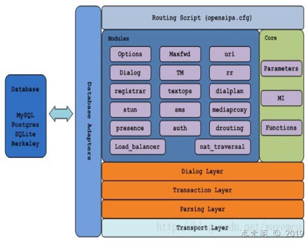 开源SIP服务器OpenSIPS简介