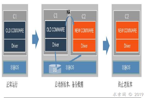 H3C网络操作系统ComwareV9介绍