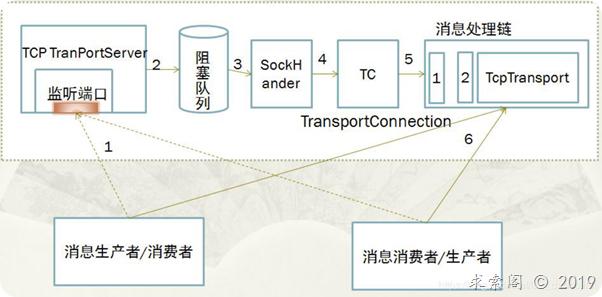 RabbitMQ 与ActiveMQ的通信方式