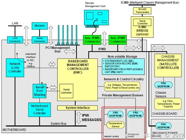 服务器BMC知识介绍