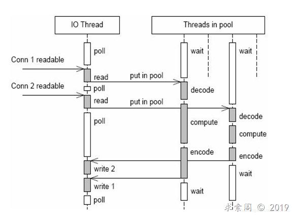 evpp网络库代码分析(二)