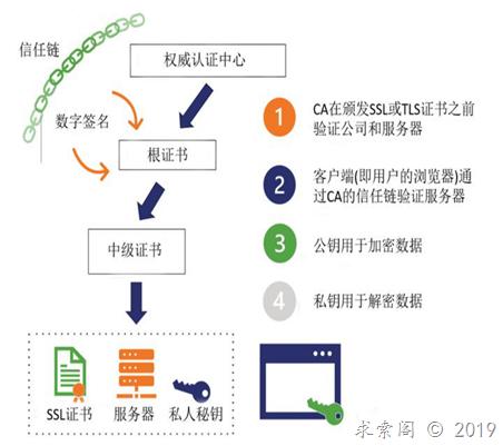 PKI工作原理和组织安全指南(一)